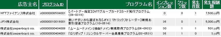 A8.net 7月実績