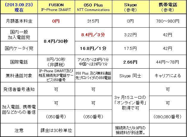 IP電話のコスト比較