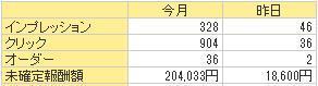 2013.10成績